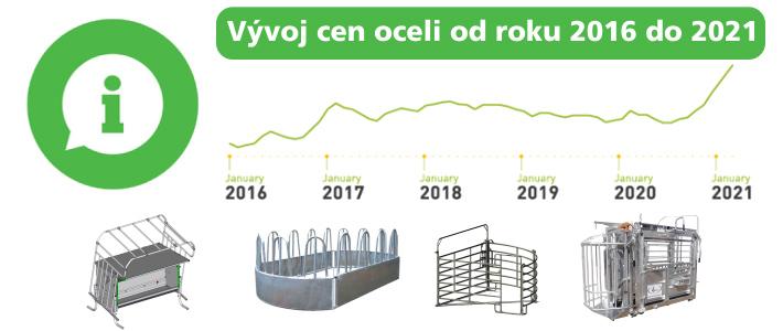 Vývoj cen oceli